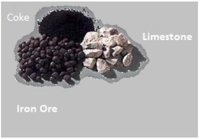 Coke_Iron Ore_Limestone